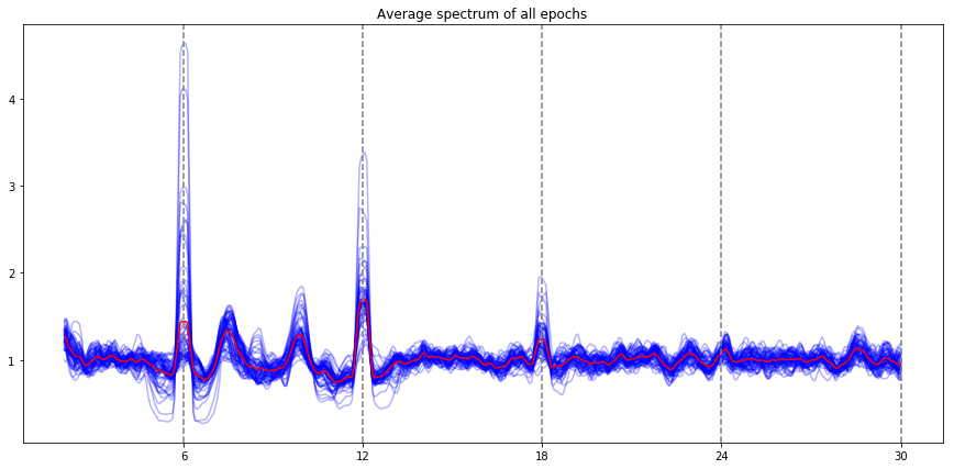 Analysing SSVEPs and other evoked frequencies in python - Jan Freyberg